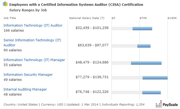 cisa-salary-range-by-job