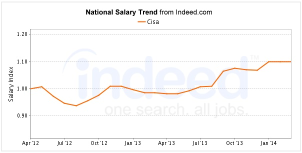 cisa-salary-trend-time-indeed-com